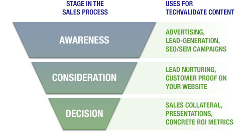 funnel and attributed marketing behavior